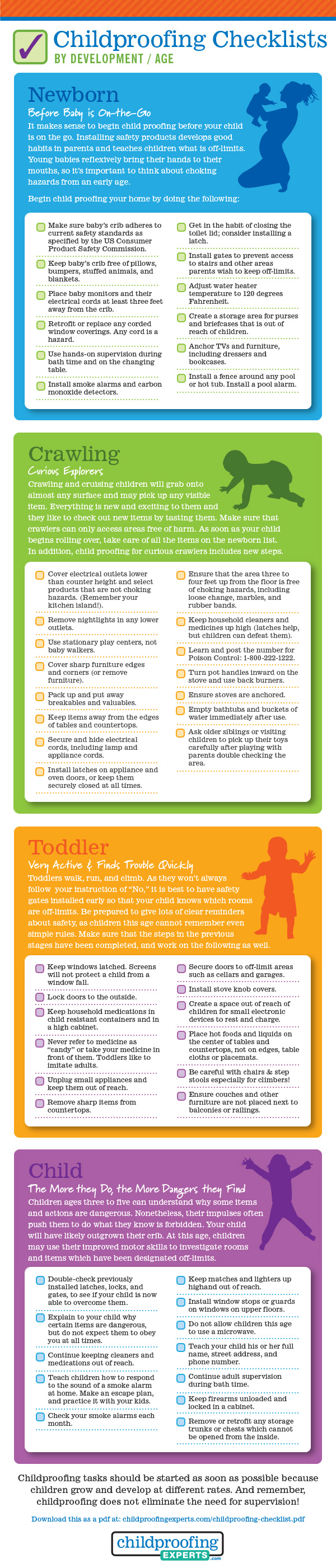 Childproofing Checklist by Developemnt / Age