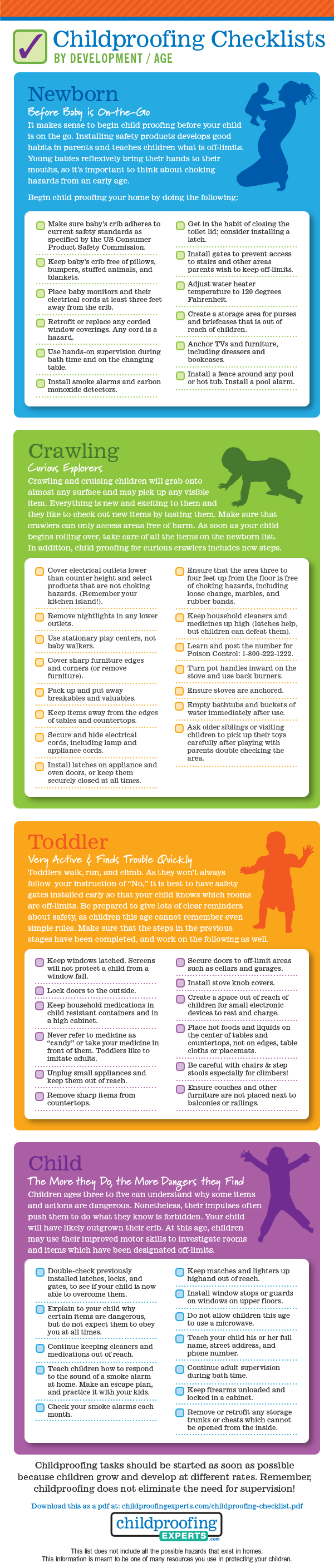 Child Proofing checklist by Age / Development