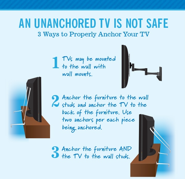 Tv Safety Don T Forget To Anchor